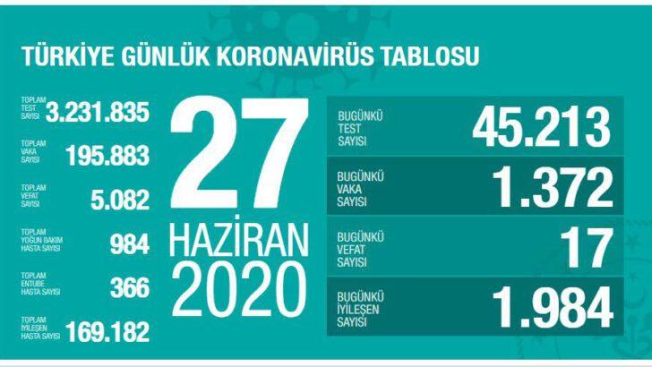 27 Haziran 2020 Türkiye Koronavirüs Tablosu