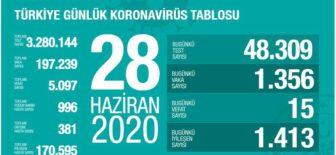 28 Haziran 2020 Türkiye Koronavirüs Tablosu