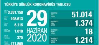 29 Haziran 2020 Türkiye Koronavirüs Tablosu