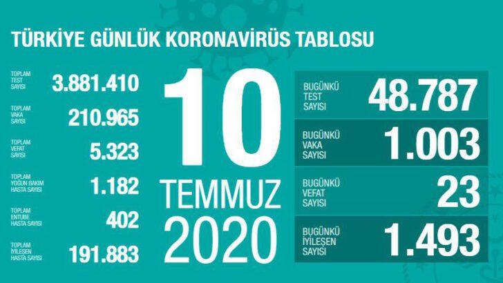 10 Temmuz 2020 Türkiye Koronavirüs Tablosu