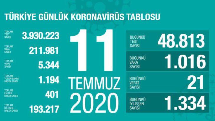 11 Temmuz 2020 Türkiye Koronavirüs Tablosu