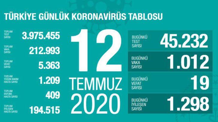12 Temmuz 2020 Türkiye Koronavirüs Tablosu