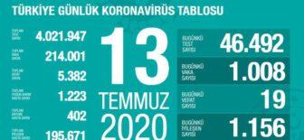 13 Temmuz 2020 Türkiye Koronavirüs Tablosu