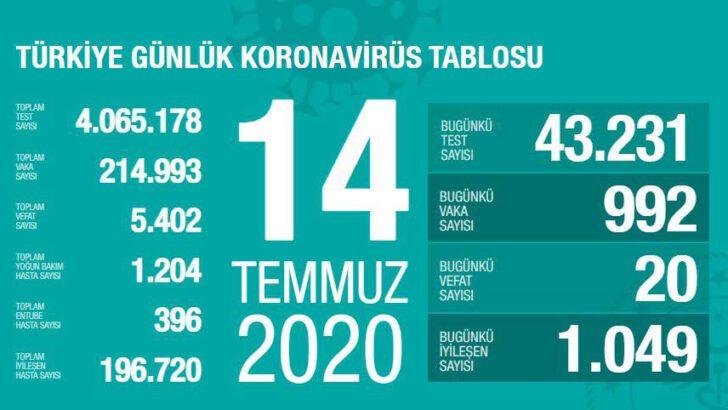 14 Temmuz 2020 Türkiye Koronavirüs Tablosu