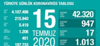 15 Temmuz 2020 Türkiye Koronavirüs Tablosu