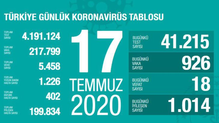 17 Temmuz 2020 Türkiye Koronavirüs Tablosu