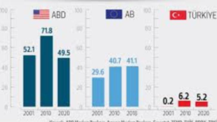Türkiye'de Bölgesel Gelişmişlik Farklılıkları