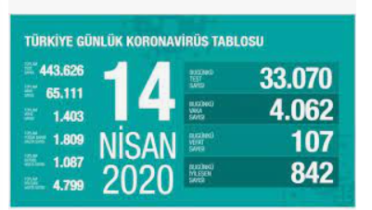 14 Eylül 2020 Koronavirüs Tablosu