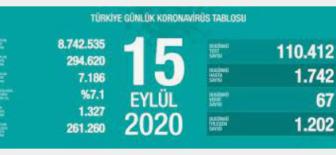 15 Eylül 2020 Koronavirüs Tablosu