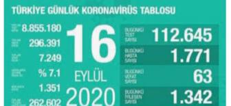 16 Eylül 2020 Koronavirüs Tablosu