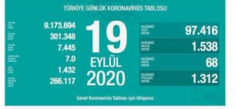 19 Eylül 2020 Koronavirüs Tablosu