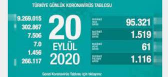 20 Eylül 2020 Koronavirüs Tablosu