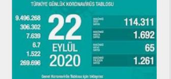 22 Eylül 2020 Koronavirüs Tablosu