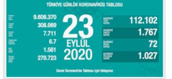 23 Eylül 2020 Koronavirüs Tablosu