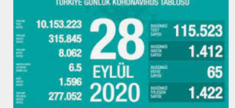 28 Eylül 2020 Koronavirüs Tablosu