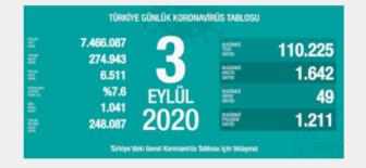 3 Eylül 2020 Koronavirüs Tablosu