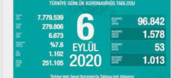 6 Eylül 2020 Koronavirüs Tablosu